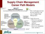 supply chain management career path models