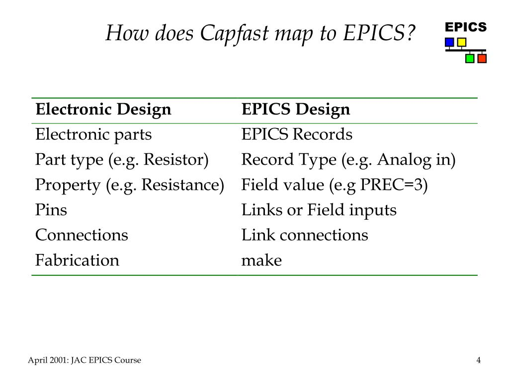 How does Capfast map to EPICS?