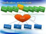 verification architecture