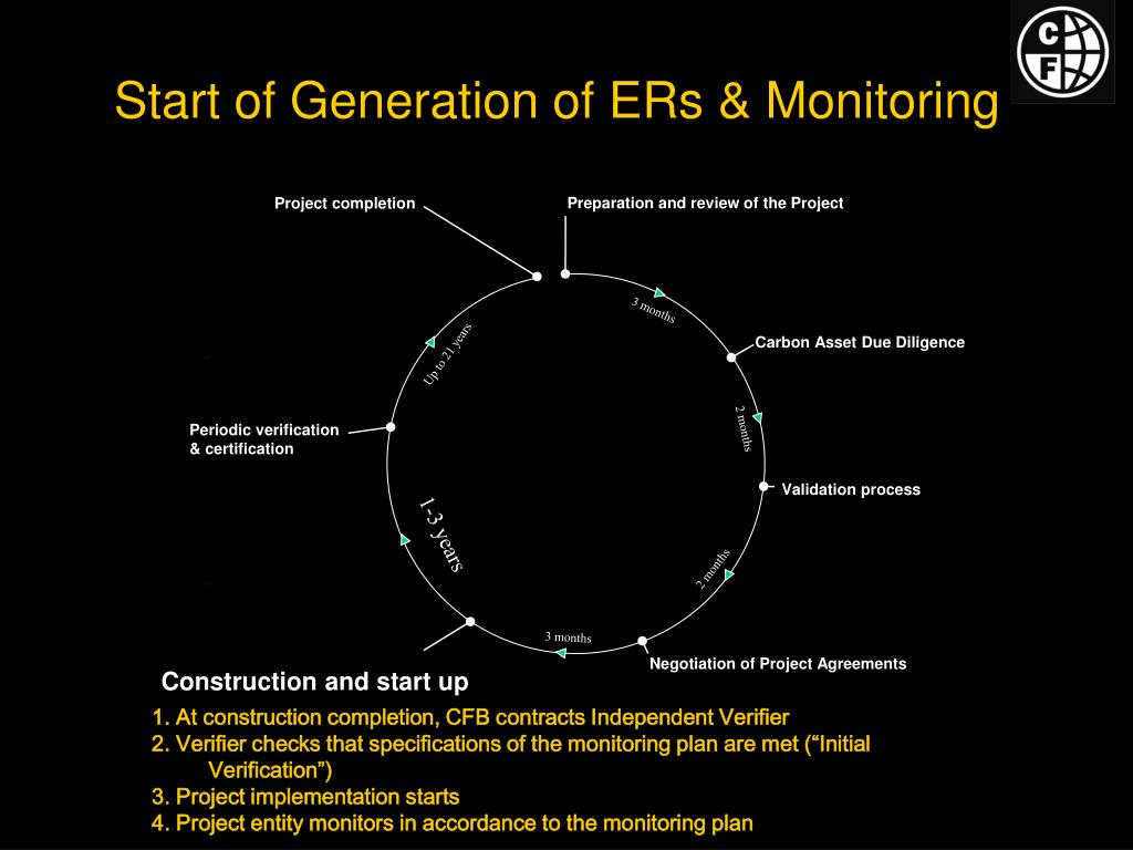 Start of Generation of ERs & Monitoring