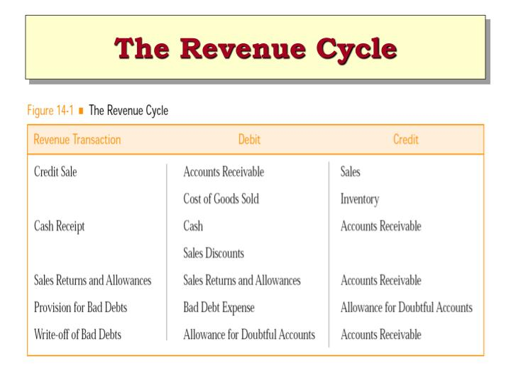 The revenue cycle