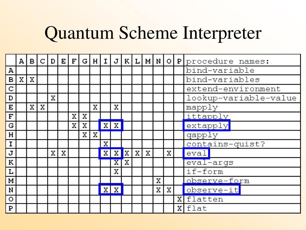 Quantum Scheme Interpreter