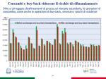 concambi e buy back riducono il rischio di rifinanziamento