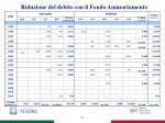 riduzione del debito con il fondo ammortamento