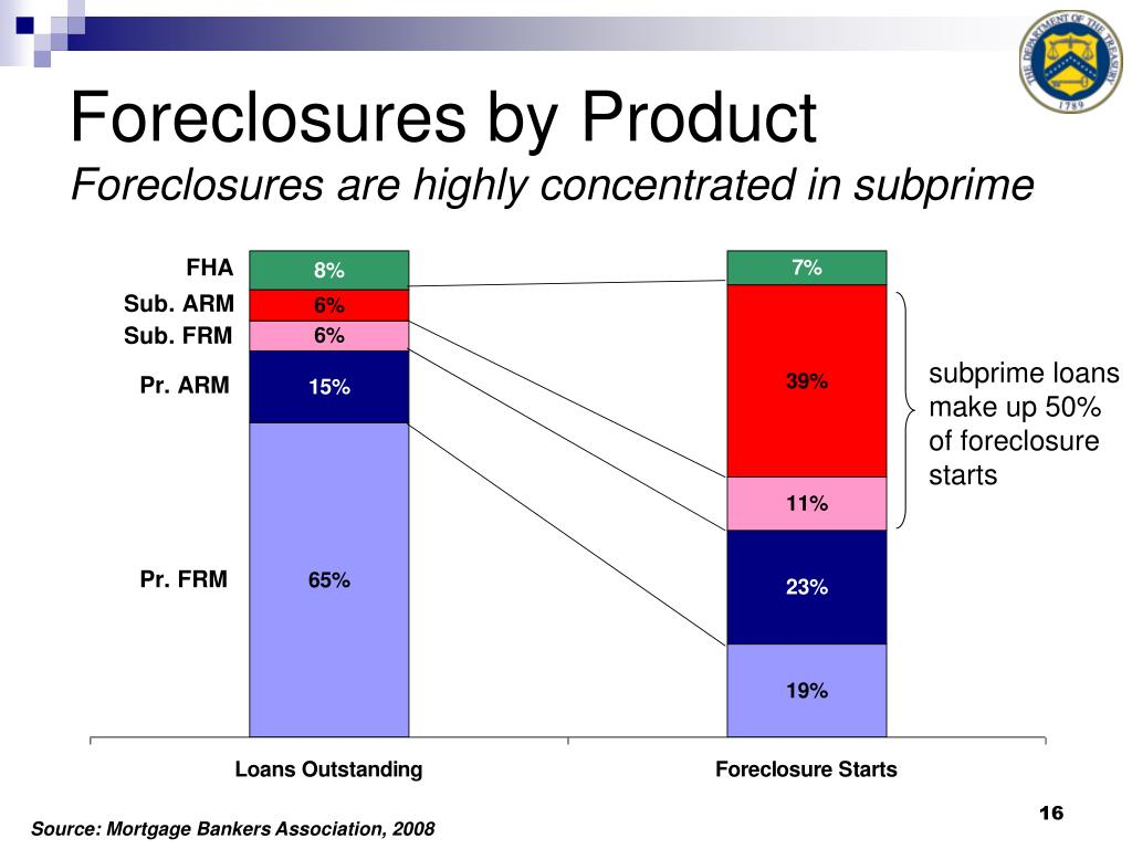 Foreclosures by Product