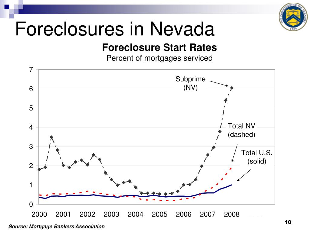 Foreclosures in Nevada