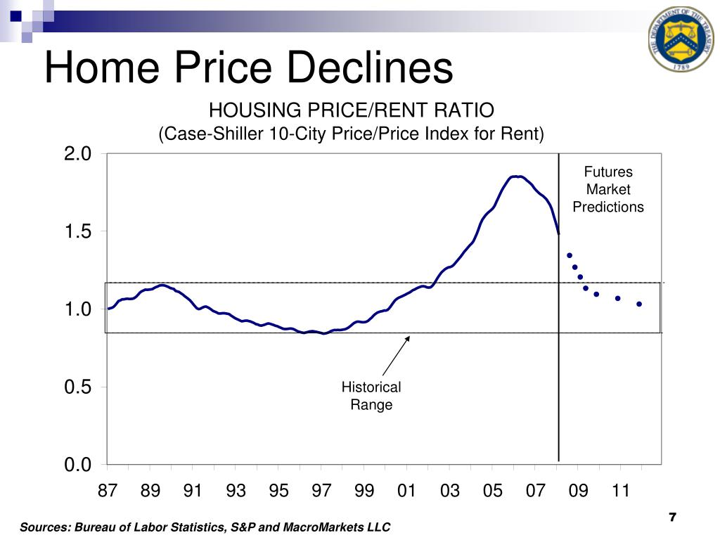 Home Price Declines