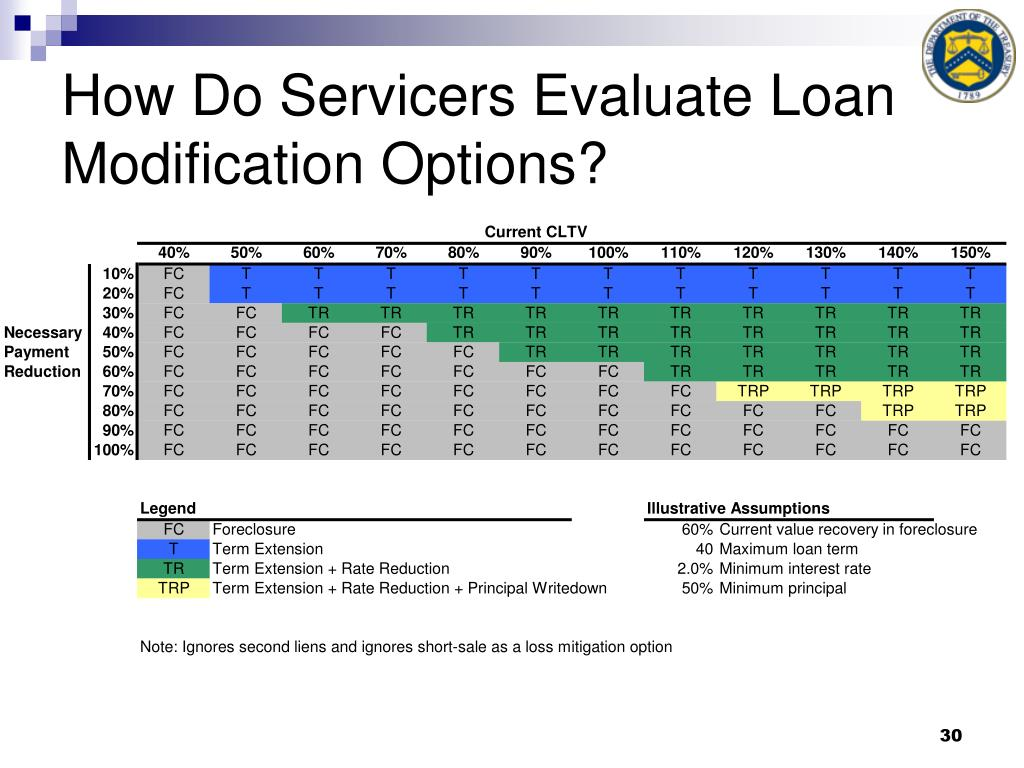 How Do Servicers Evaluate Loan Modification Options?