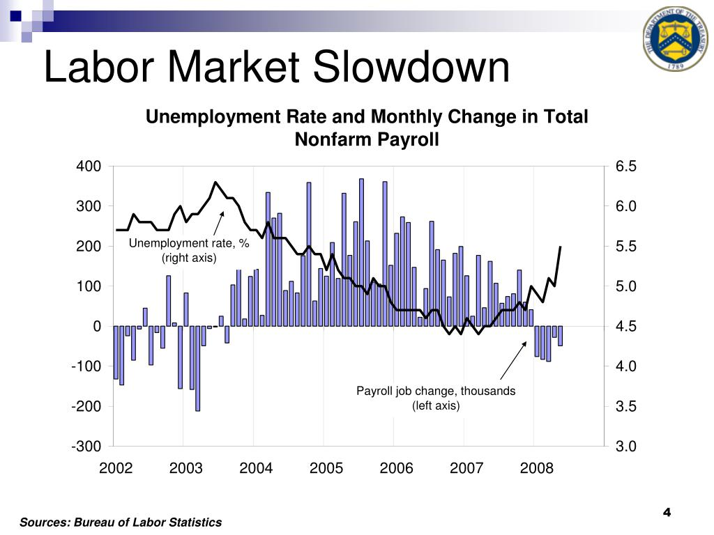 Labor Market Slowdown