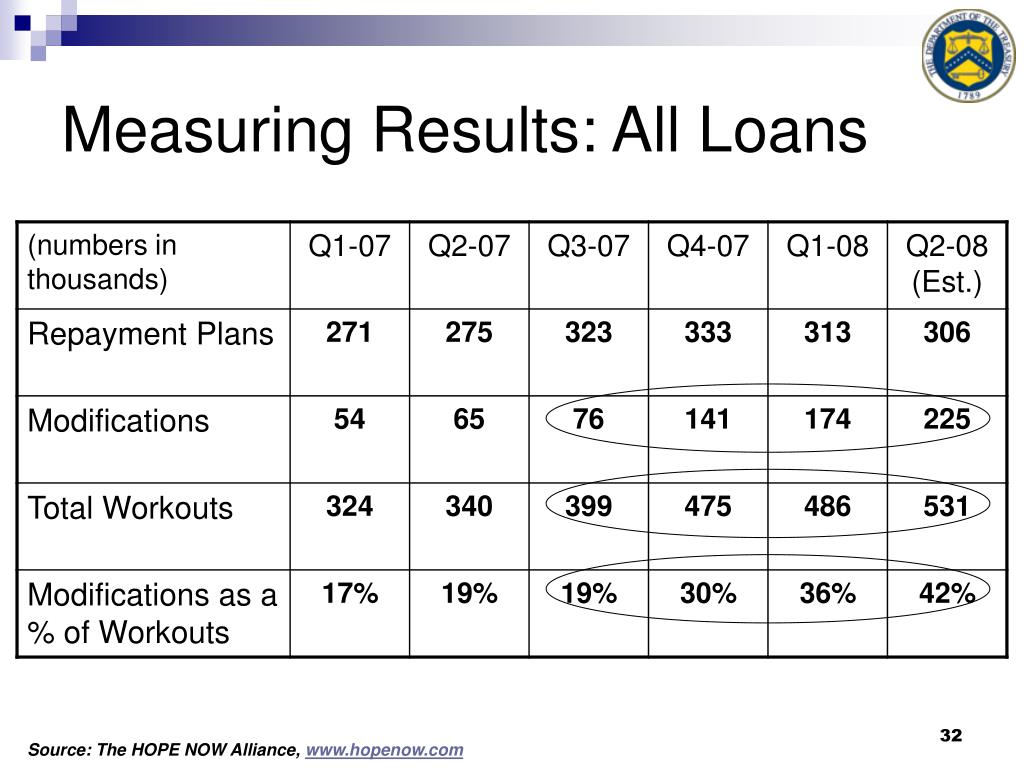 Measuring Results: All Loans