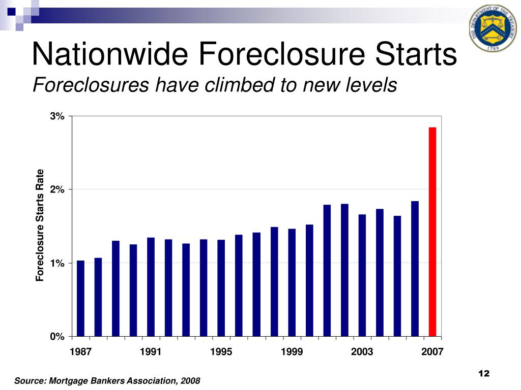 Nationwide Foreclosure Starts