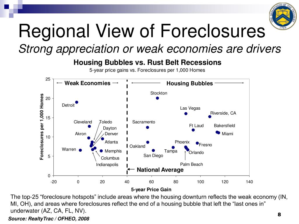 Regional View of Foreclosures