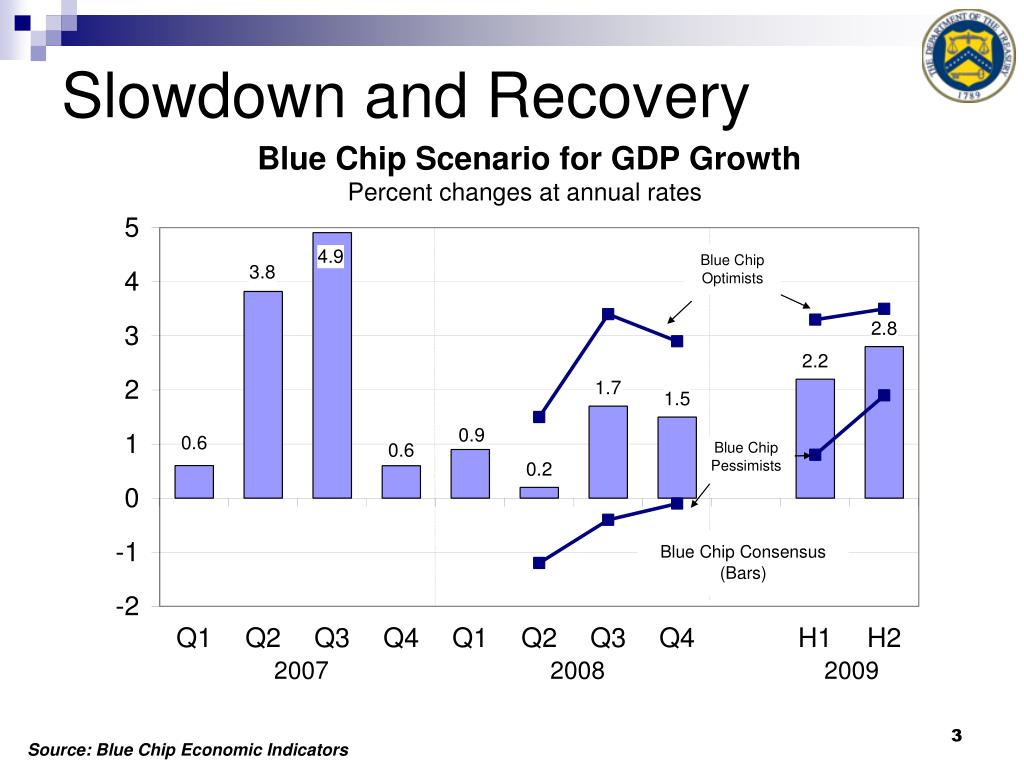 Slowdown and Recovery