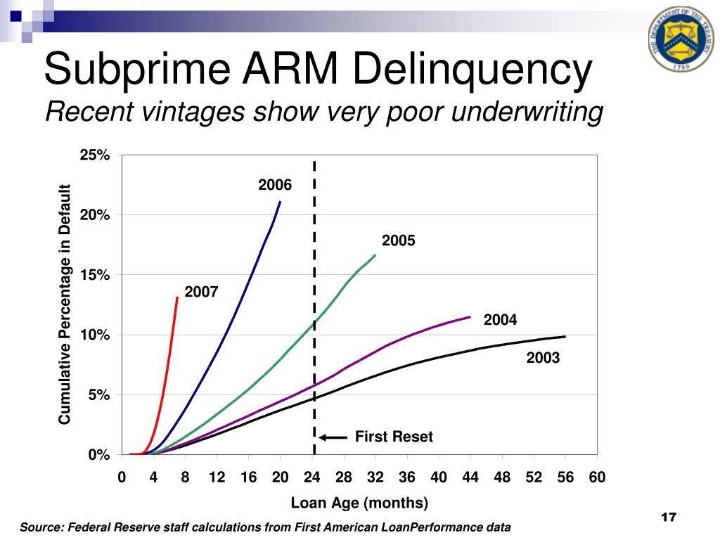 Subprime ARM Delinquency