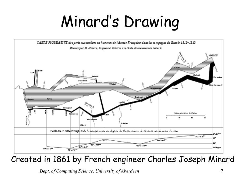 Minard's Drawing