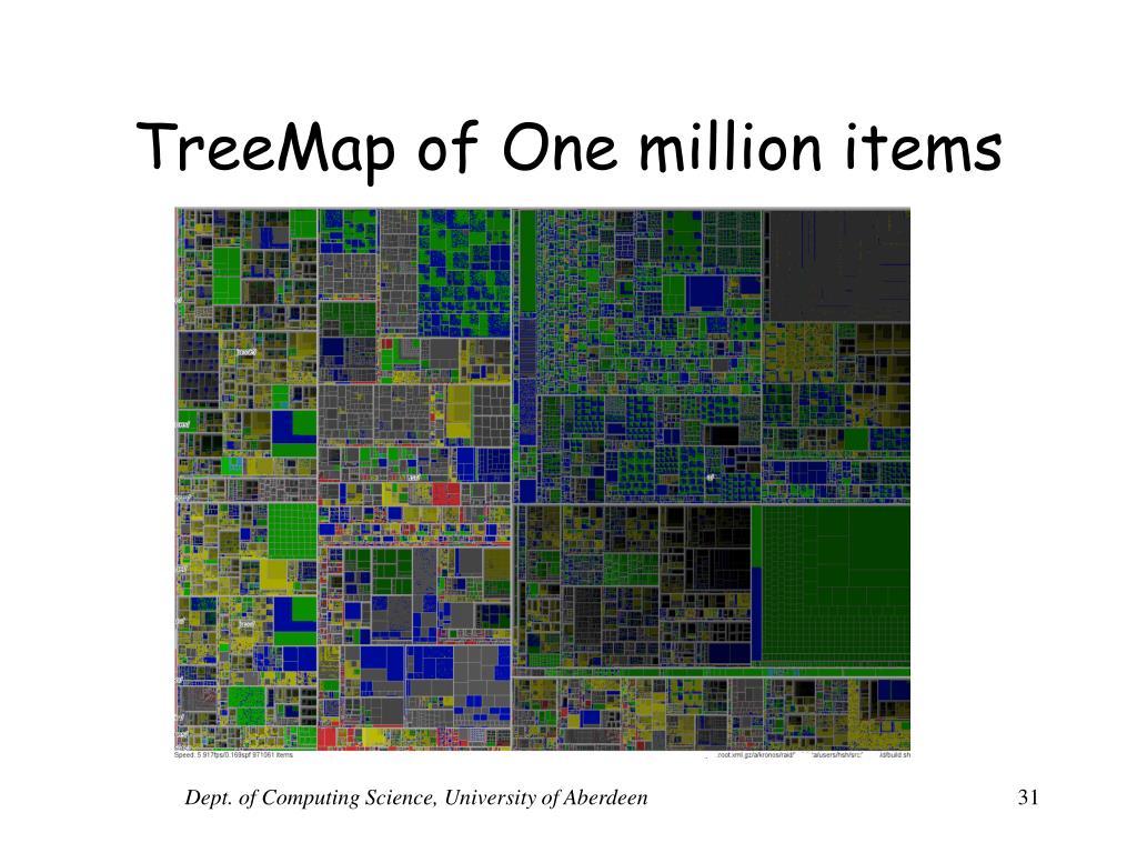 TreeMap of One million items