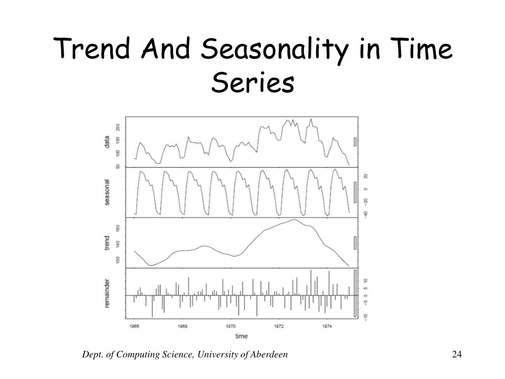 Trend And Seasonality in Time Series