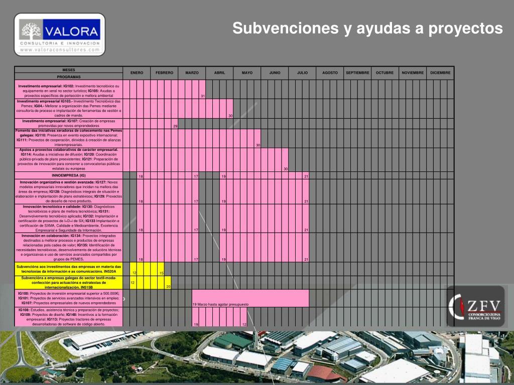 Subvenciones y ayudas a proyectos