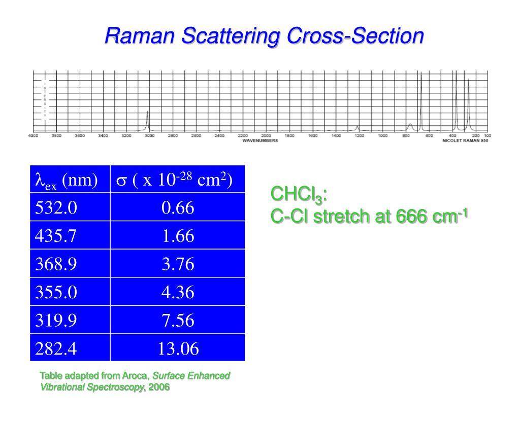 ppt raman spectroscopy powerpoint presentation id569972