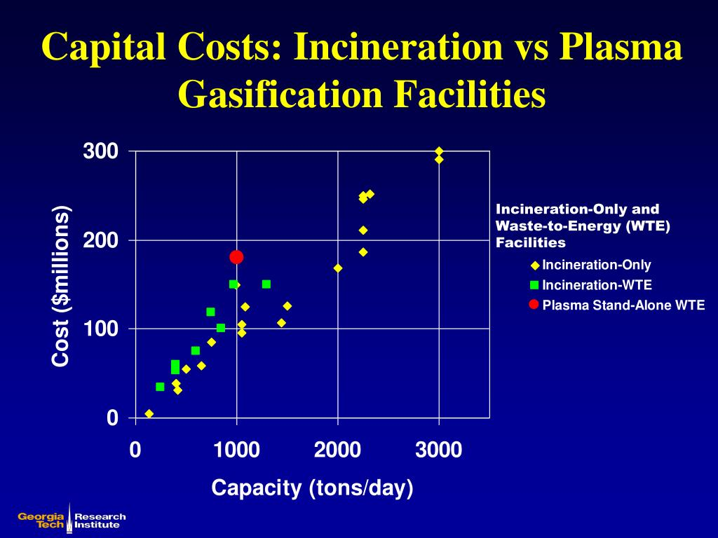 Capital Costs: Incineration vs Plasma Gasification Facilities