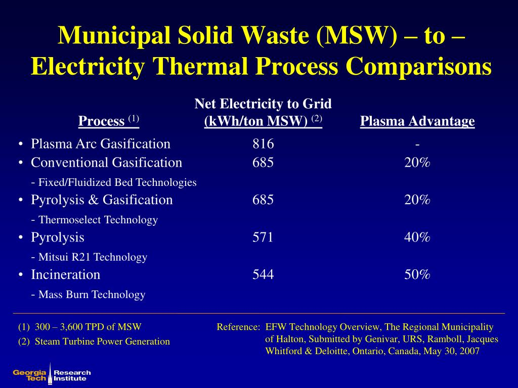 Municipal Solid Waste (MSW) – to – Electricity Thermal Process Comparisons