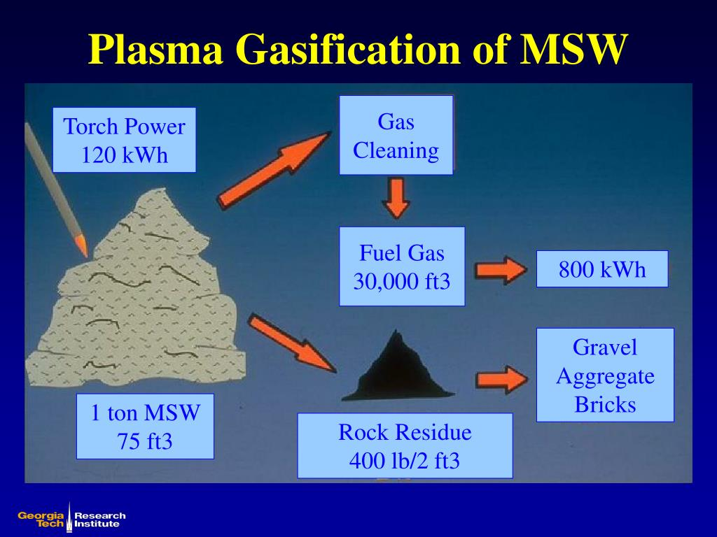 Plasma Gasification of MSW