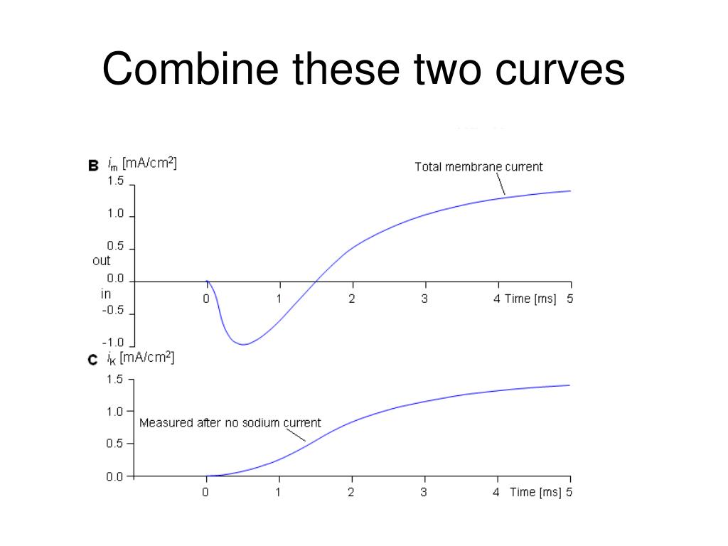Combine these two curves
