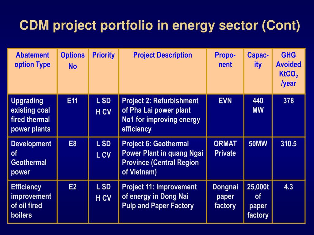 CDM project portfolio in energy sector (Cont)