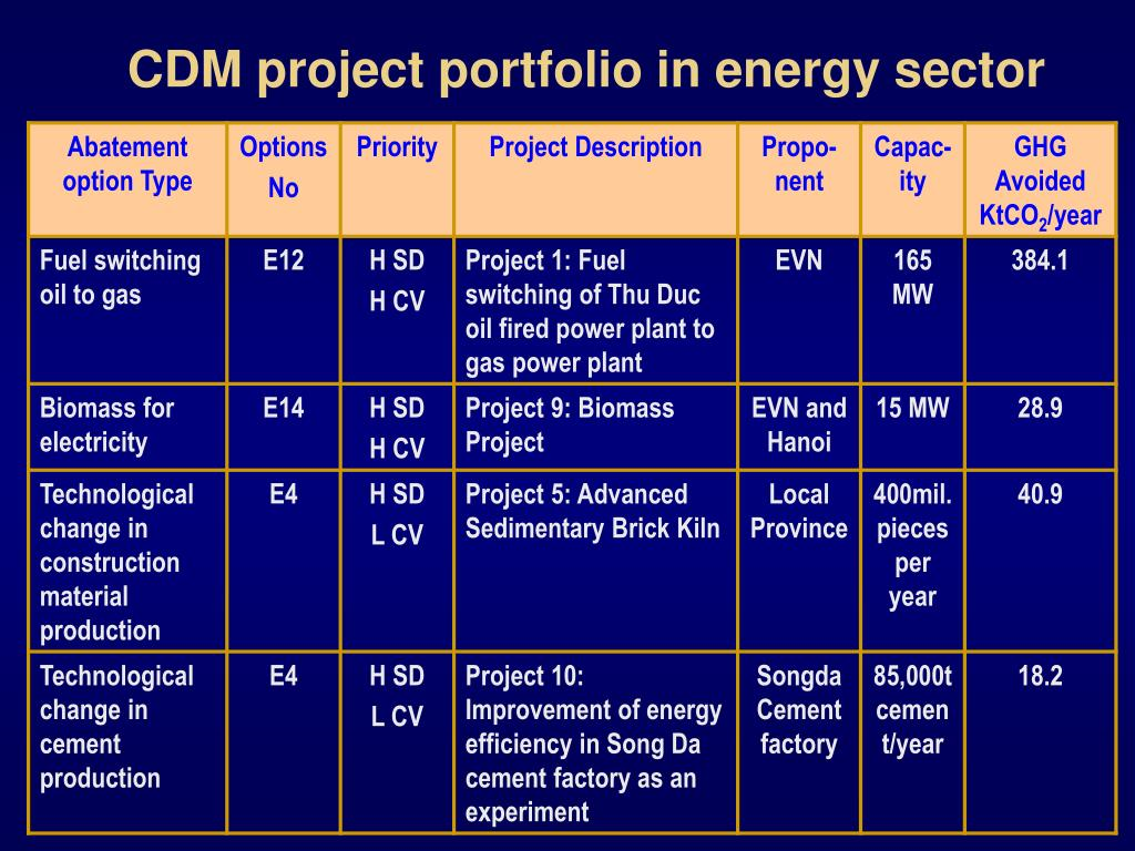 CDM project portfolio in energy sector