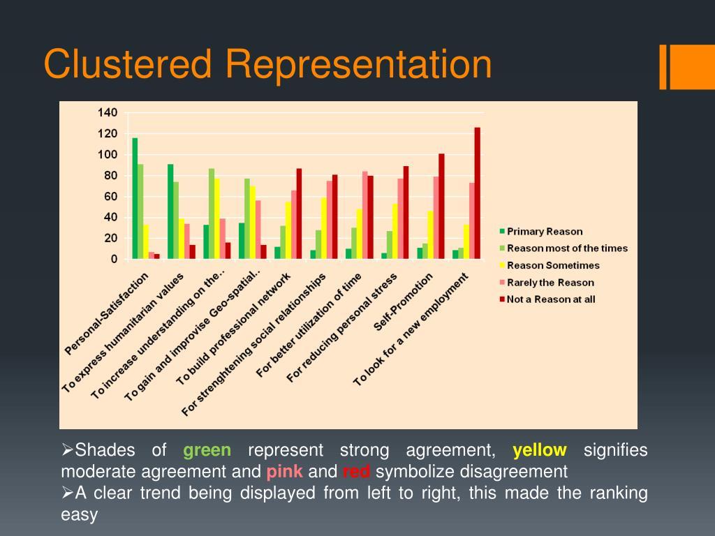 Clustered Representation