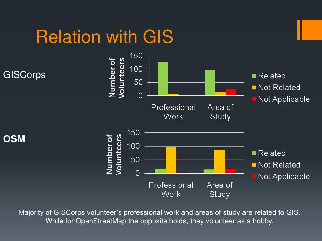 Relation with GIS