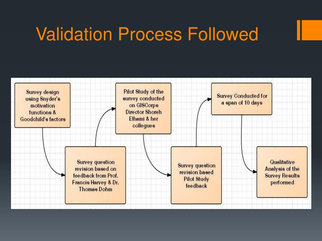 Validation Process Followed