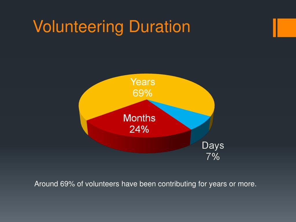 Volunteering Duration
