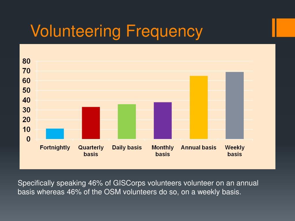 Volunteering Frequency