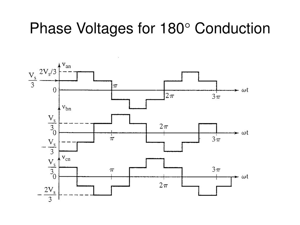 Phase Voltages for 180