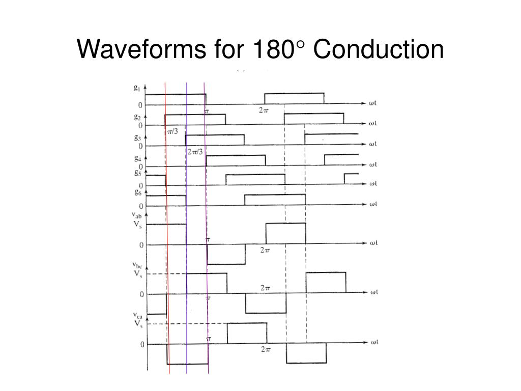 Waveforms for 180
