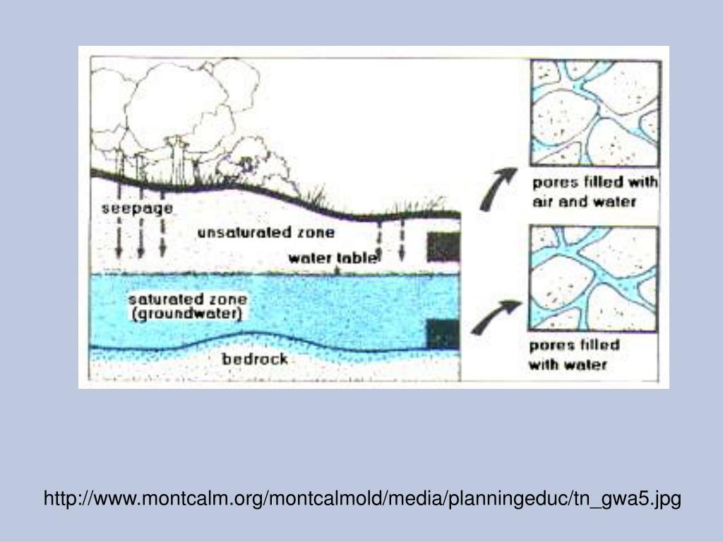 http://www.montcalm.org/montcalmold/media/planningeduc/tn_gwa5.jpg