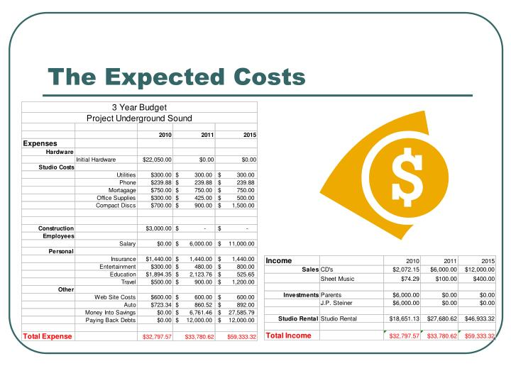 The Expected Costs