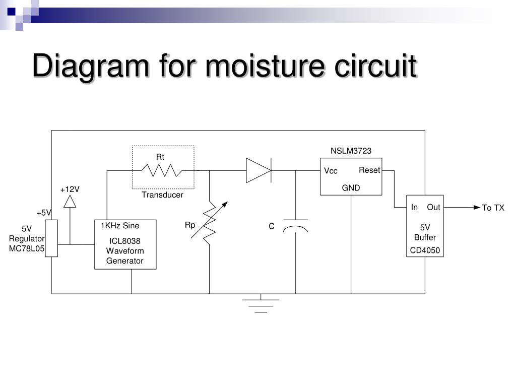 Diagram for moisture circuit