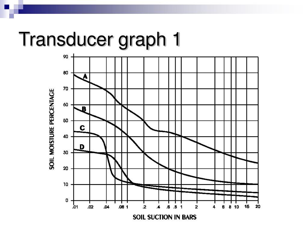 Transducer graph 1