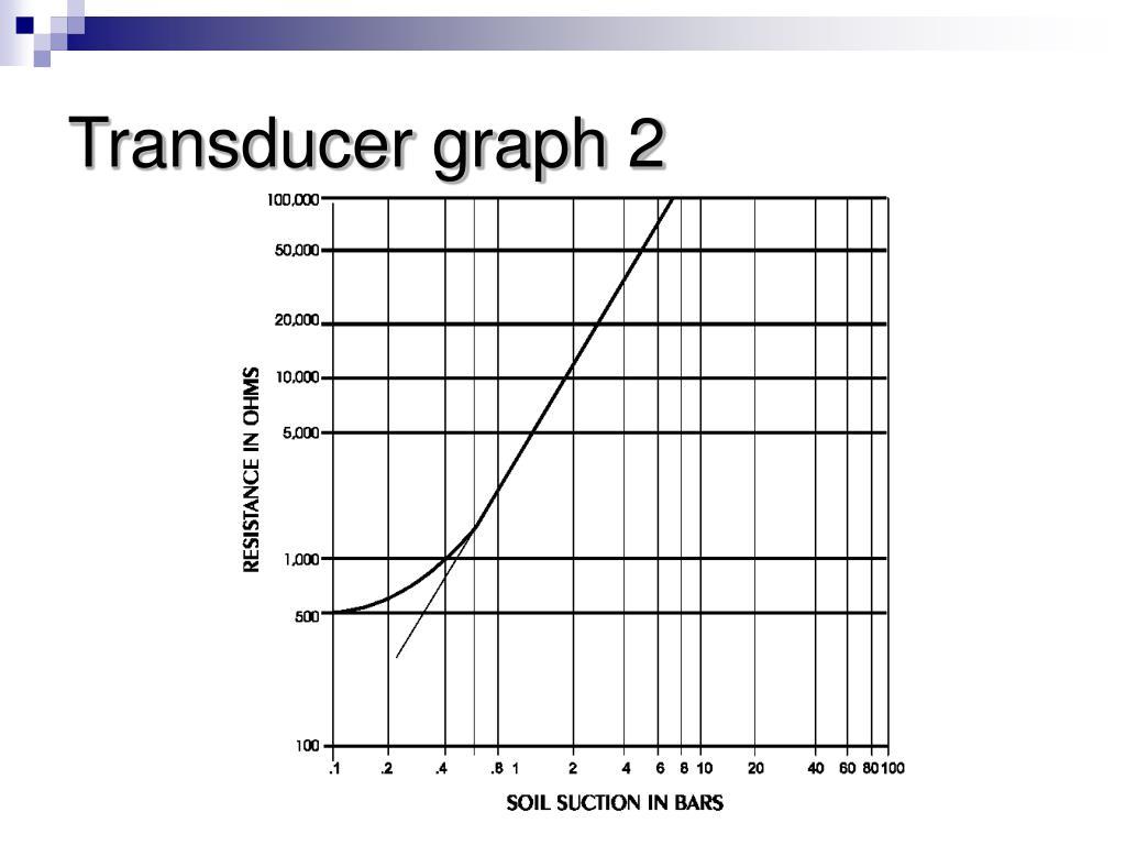 Transducer graph 2