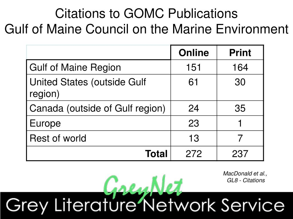 Citations to GOMC Publications