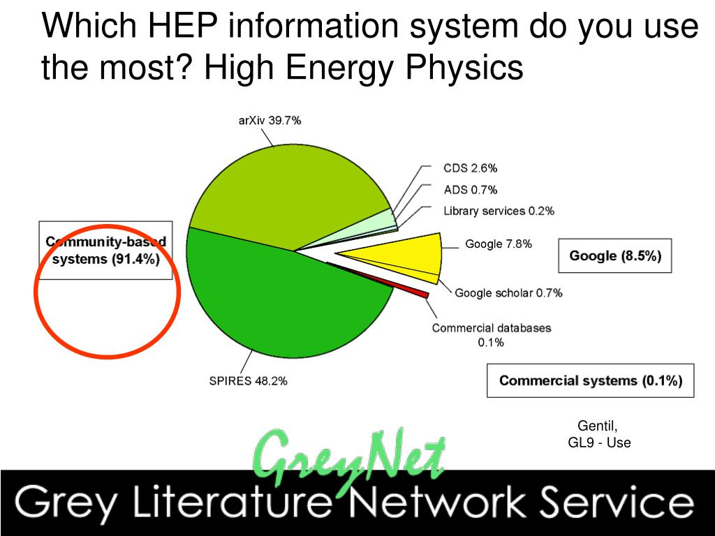 Which HEP information system do you use the most? High Energy Physics
