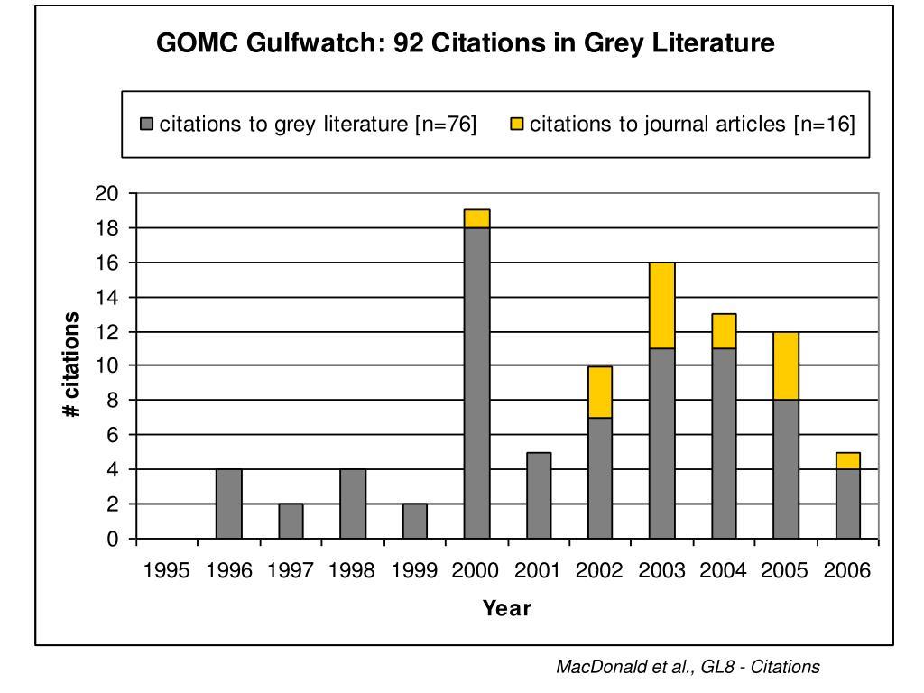 MacDonald et al., GL8 - Citations