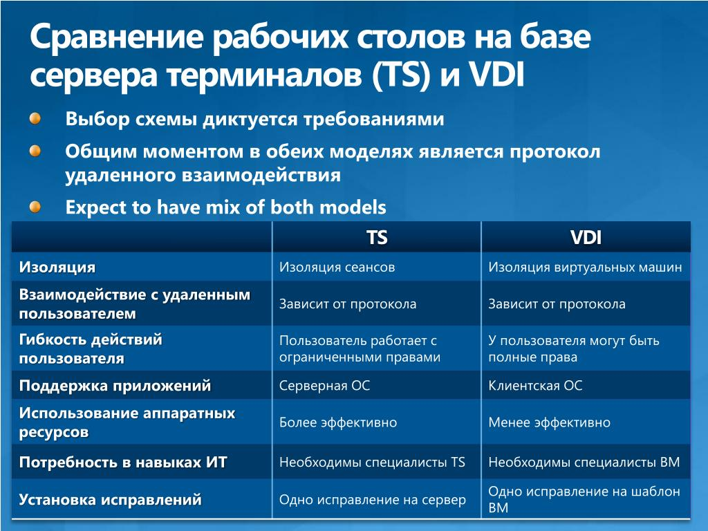 Сравнение рабочих столов на базе сервера терминалов (