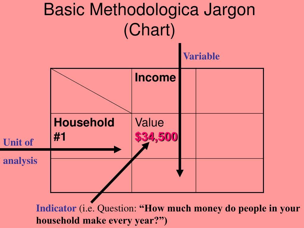 Basic Methodologica Jargon