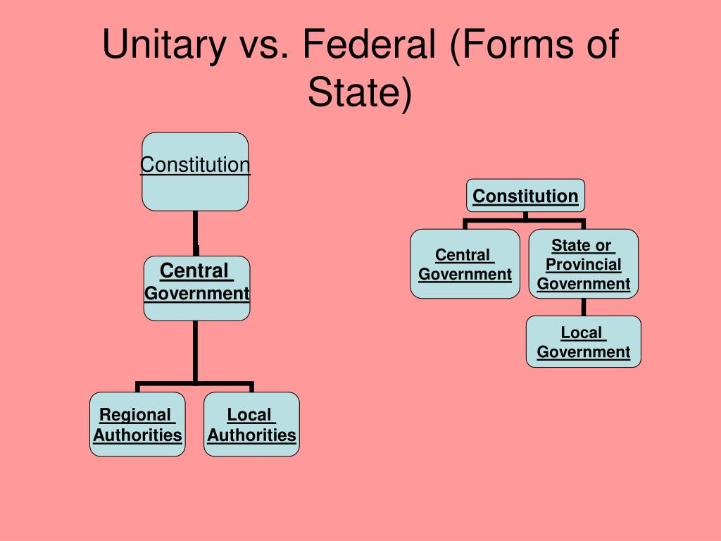 Unitary vs. Federal (Forms of State)