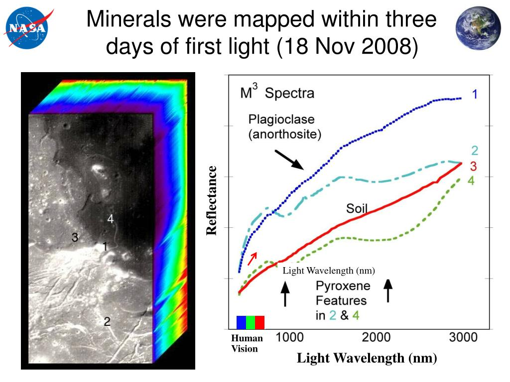 Minerals were mapped within three days of first light (18 Nov 2008)
