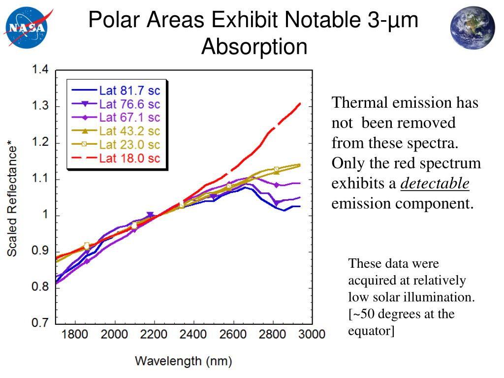 Polar Areas Exhibit Notable 3-µm Absorption