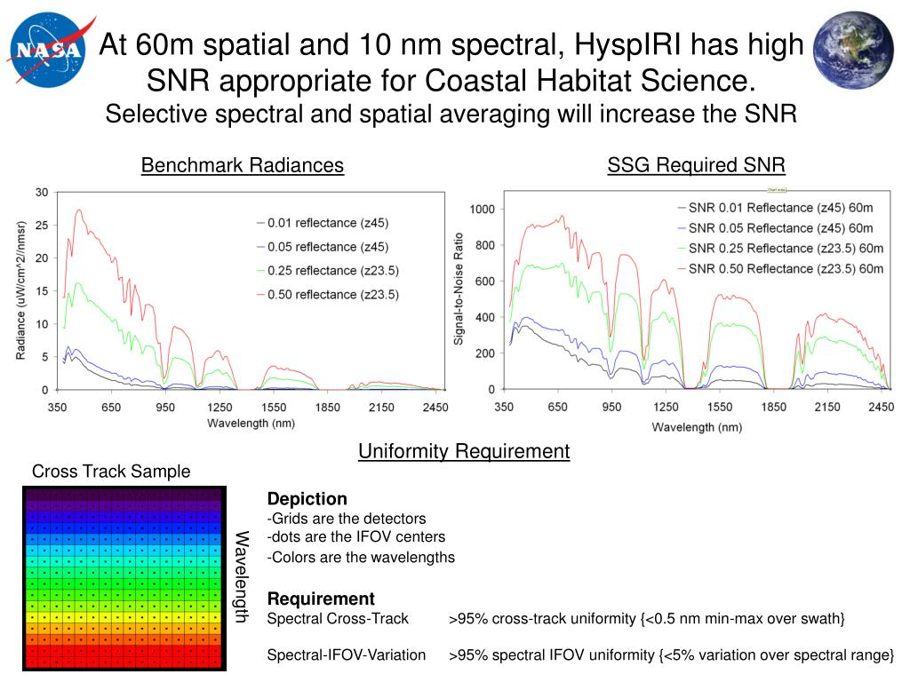At 60m spatial and 10 nm spectral, HyspIRI has high SNR appropriate for Coastal Habitat Science.